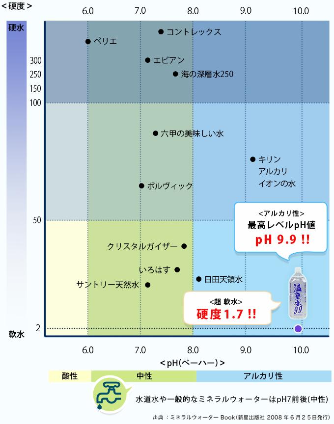 アルカリ性の表